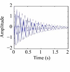 MPI estimation using HHT: a) a sample test signal, b) individual modes,  and c) the estimated natural frequencies and damping ratios.