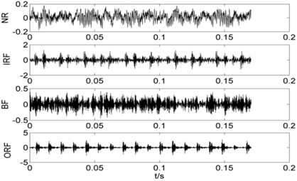 The time domain waveforms of each working condition