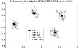 The results of the local density ρ, distance δ, γ and the 2-dimension clustering for all samples