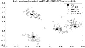 The 2-dimension clustering for all samples by using CFS model