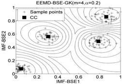 The 2-dimension clustering for all samples by using FCM/GK/GG clustering models
