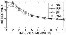 The BSE, PE, SE and FE values curve