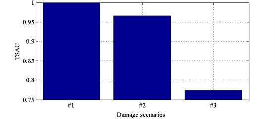 TSAC for all damage scenarios