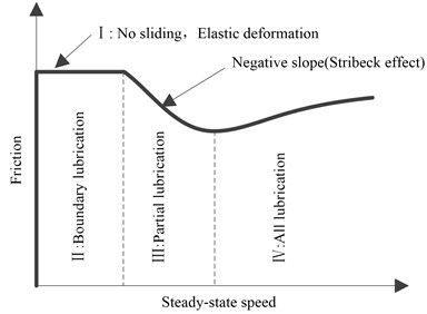 Interface friction characteristic curve