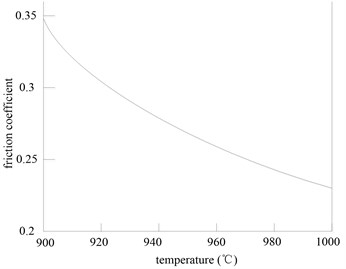 Relationship between friction coefficient  and strip temperature