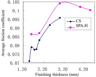 Rolled piece material influence  on friction coefficient