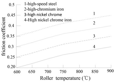 Roller material influence  on friction coefficient