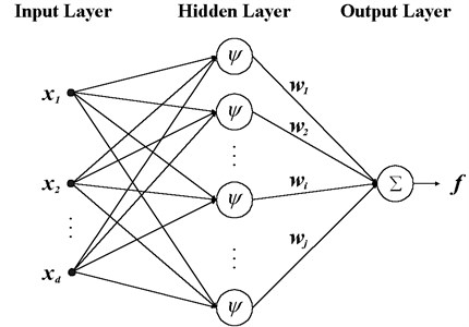RBF network
