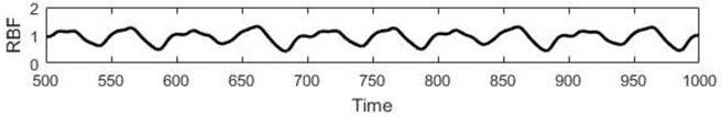 a) Real Mackey-Glass data, b) RBF forecast, c) Residuals