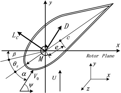 Blade section parameters and aerodynamic forces