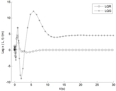 Effects of both LQR and LQG in the divergent case of U=15 m/s