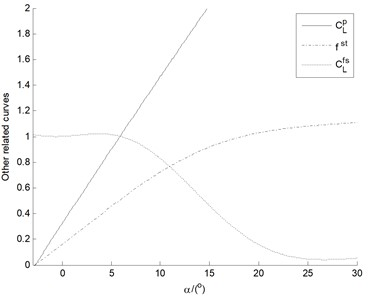 a) The curves of the three-fitted static elastic coefficients and  b) the other related intermediate parameters