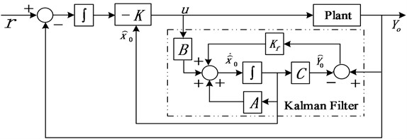 LQG controller with integral action and reference input