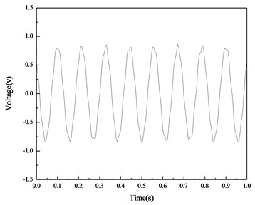 The voltage responses of the PVDF layer on the straight beam