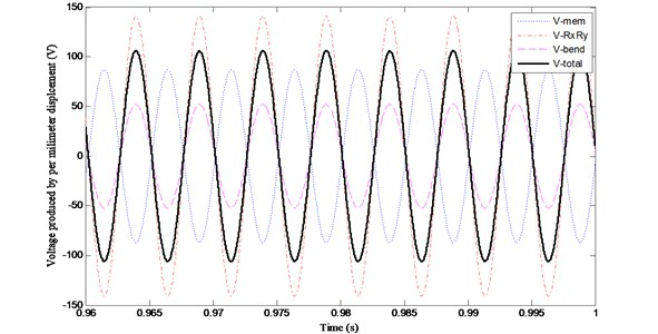Variations of (V~e)mem, (V~e)RxRy, (V~e)bend and (V~e) with time when zc/h= 2