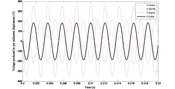 Variations of (V~e)mem, (V~e)RxRy, (V~e)bend and (V~e) with time when zc/h= 5