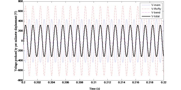 Variations of (V~e)mem, (V~e)RxRy, (V~e)bend and (V~e) with time when zc/h= 10