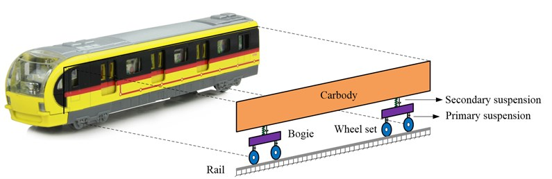 Projection of the real train in the 2D train-track sub-model