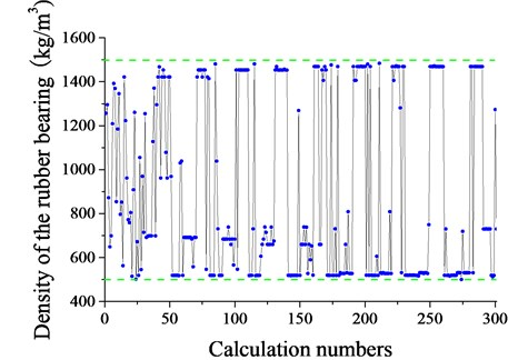 Density of the rubber bearing with calculation numbers