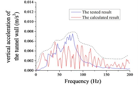 Frequency spectrum of the vertical acceleration of the tunnel wall  from the numerical model and the in-site test