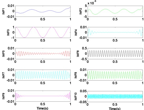 Too many modes (K=10) lead to over-segmentation of the signal