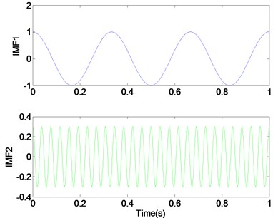 Too few modes (K=2) lead to under-segmentation of the signal