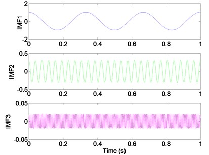 Appropriate modes (K=3) lead to correct segmentation of the signal