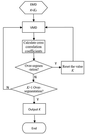 flow chart of K adaptive estimation