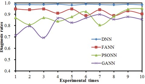 Comparison of 10 diagnosis results of 4 kinds of neural networks