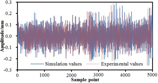 Experiment and simulation comparison of vibration signals under normal conditions
