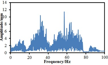 Failure of a single condition for bogies in frequency domain