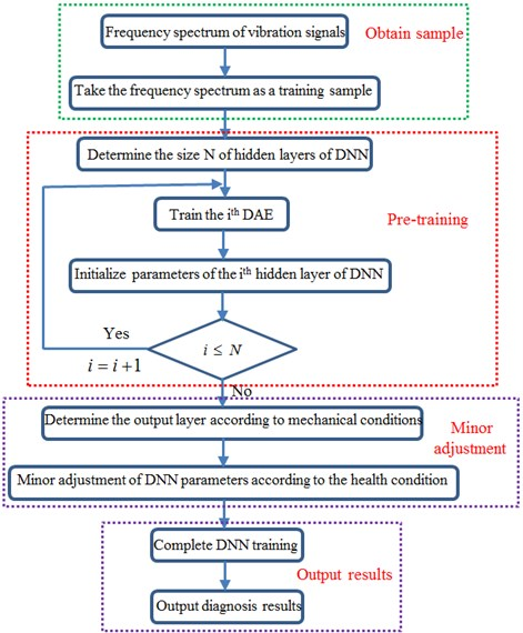 Flow diagram of fault diagnosis using deep learning