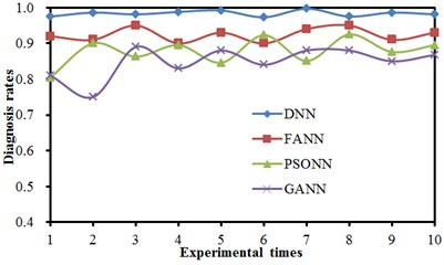 Comparisons of 10 diagnosis results  of 4 kinds of neural networks