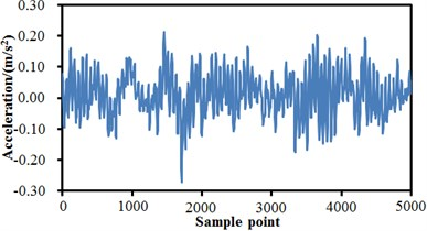 Time-domain signals of rolling bearing under 4 states