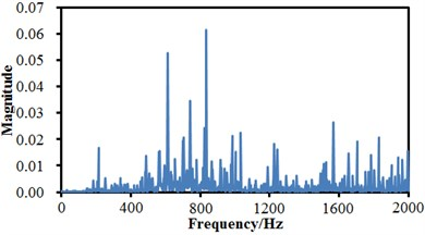 Frequency-domain signals of rolling bearing under 4 states