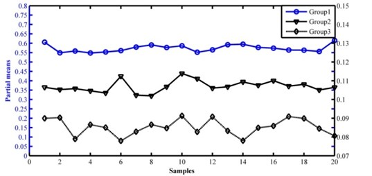 The partial means of samples obtained by the method based on AQSSA