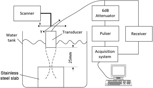 Experiment setup used for ultrasonic signals collection