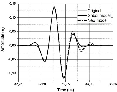 a) Original A-scan (thin solid line) of the 5MHz focused transducer signal and its approximation  by Gabor (solid) and new function (dash-dot) and b) the corresponding remainders in time domain