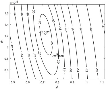 2D representation of the remainder energy reduction versus a) φ and ψ and b) α and ψ  parameters with simplex (star) and Gauss Newton (circle) optimization for focused 5MHz transducer