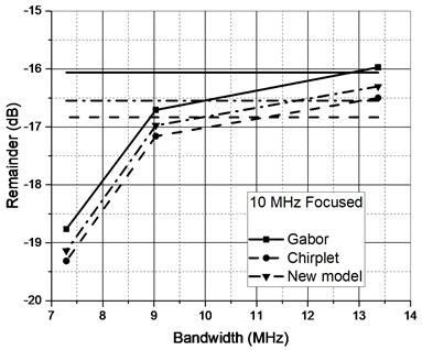Approximation performance of candidate functions for ultrasonic reflections collected using different transducers when original signal was filtered (horizontal lines – unfiltered case)