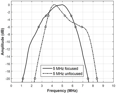 Reflection spectrum for a) 5MHz transducers and b) 10MHz transducers