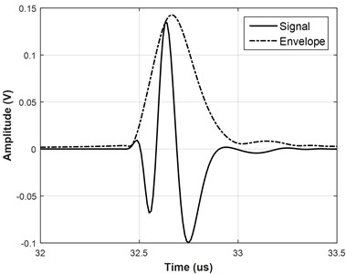 Example of new function with a) linear frequency modulation and b) without