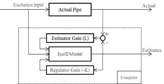 Schematic of the hybrid model without 2DOF PID