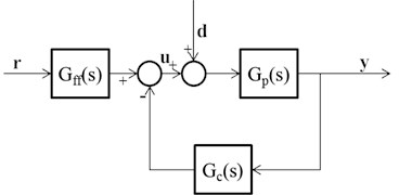 Block diagram of 2DOF control system