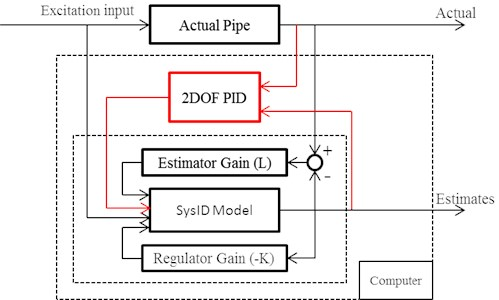 Schematic of improving the Hybrid Model with 2DOF PID