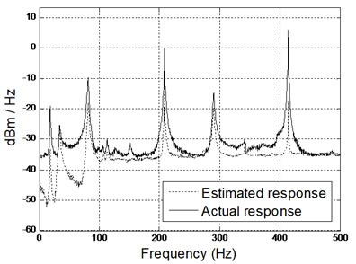 Comparison of spectrogram between estimated and actual results  (middle and right accelerometers) using hybrid model