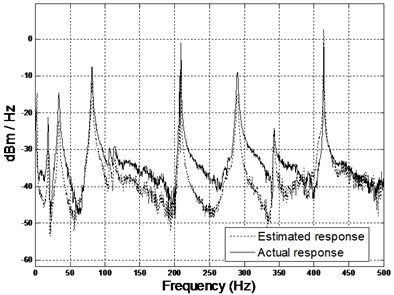 Comparison of spectrogram between estimated and actual results  (middle and right accelerometers) using 2DOF PID