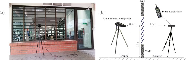 Experimental set-up of noise measurement:  a) actual room (front view), b) schematic diagram (side view)
