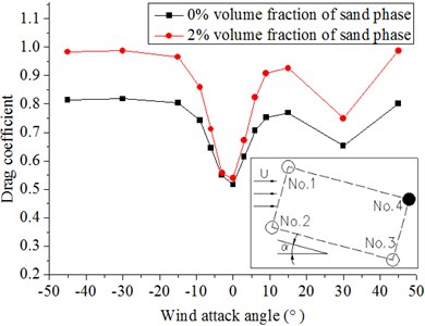 Drag coefficients of hangers under different wind attack angles  in the 20 m/s wind field and 20 m/s windblown sand field
