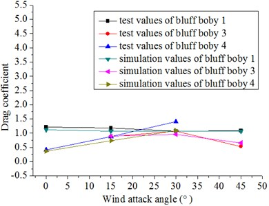 Results of the numerical simulation and related literature [24]